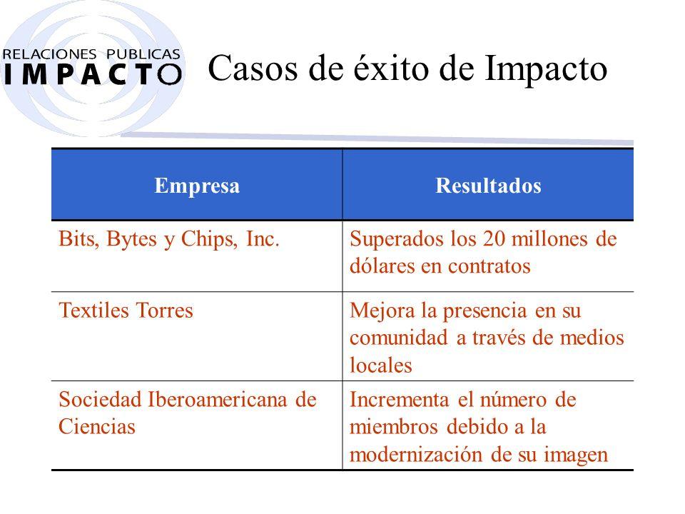 Las claves del éxito Ventas Marketing Tecnologías Producción Éxito de RP Impacto