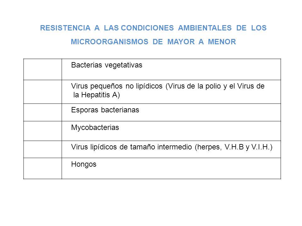 5º Bacterias vegetativas 3º Virus pequeños no lipídicos (Virus de la polio y el Virus de la Hepatitis A) 1º Esporas bacterianas 2º Mycobacterias 6º Vi