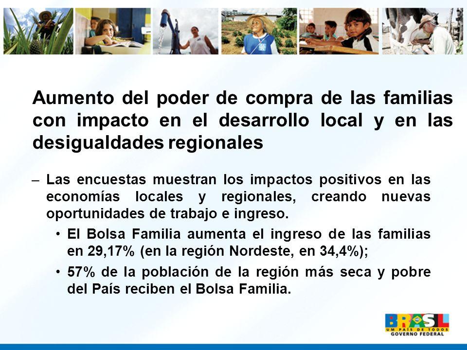 Aumento del poder de compra de las familias con impacto en el desarrollo local y en las desigualdades regionales –Las encuestas muestran los impactos
