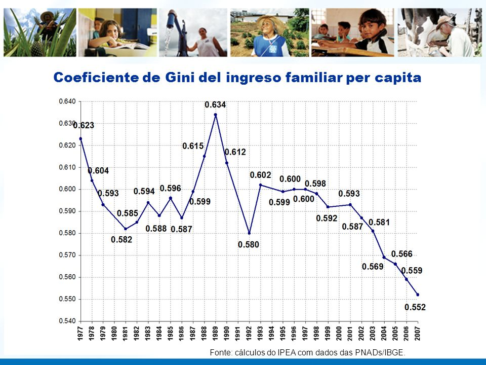Coeficiente de Gini del ingreso familiar per capita Fonte: cálculos do IPEA com dados das PNADs/IBGE.