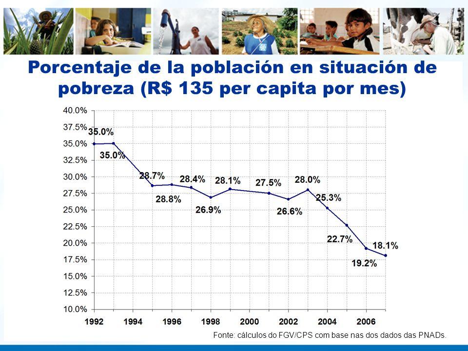 Porcentaje de la población en situación de pobreza (R$ 135 per capita por mes) Fonte: cálculos do FGV/CPS com base nas dos dados das PNADs.