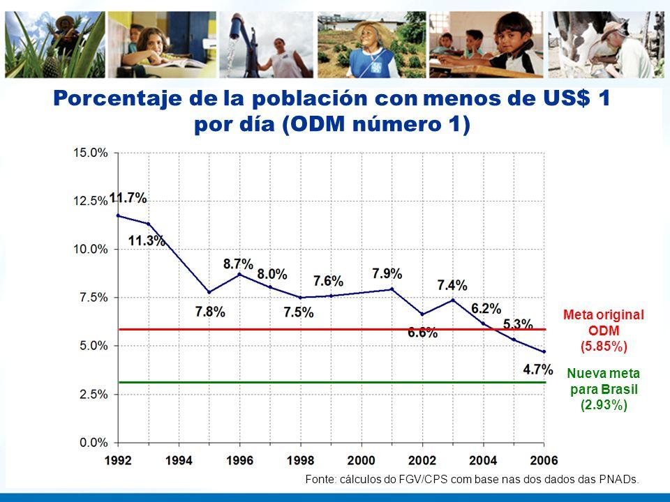 Porcentaje de la población con menos de US$ 1 por día (ODM número 1) Nueva meta para Brasil (2.93%) Meta original ODM (5.85%) Fonte: cálculos do FGV/C