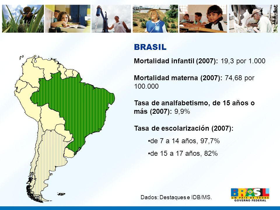 BRASIL Mortalidad infantil (2007): 19,3 por 1.000 Mortalidad materna (2007): 74,68 por 100.000 Tasa de analfabetismo, de 15 años o más (2007): 9,9% Ta
