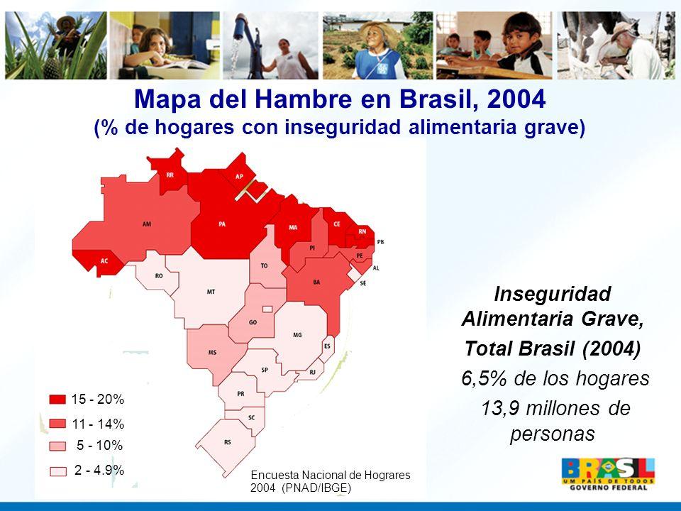 15 - 20% 11 - 14% 5 - 10% 2 - 4.9% Encuesta Nacional de Hograres 2004 (PNAD/IBGE) Mapa del Hambre en Brasil, 2004 (% de hogares con inseguridad alimen