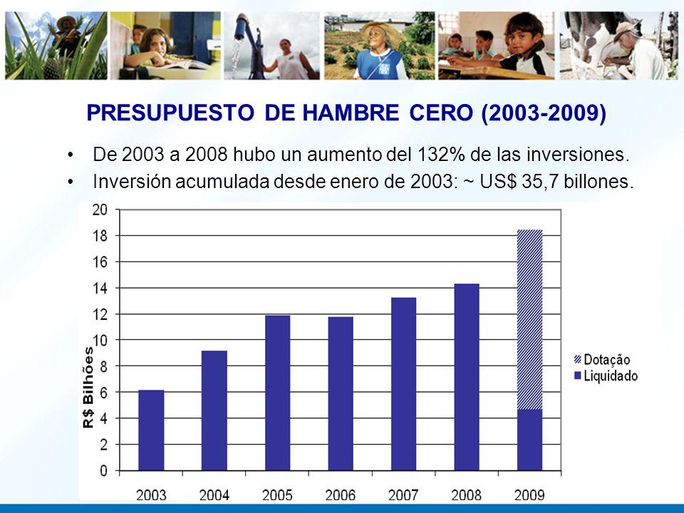 De 2003 a 2008 hubo un aumento del 132% de las inversiones. Inversión acumulada desde enero de 2003: ~ US$ 35,7 billones. PRESUPUESTO DE HAMBRE CERO (