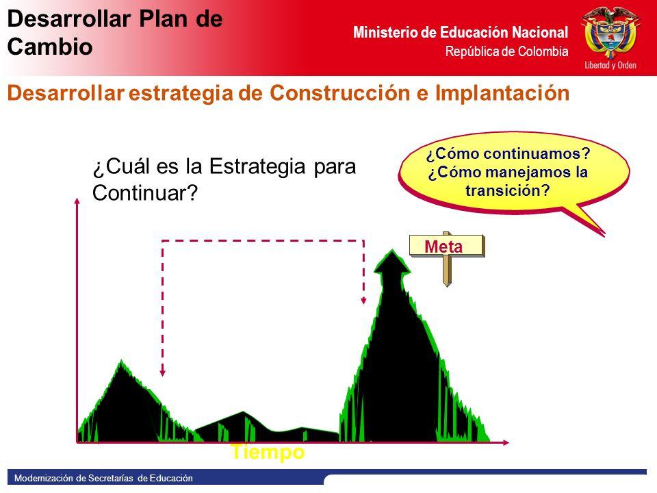 Modernización de Secretarías de Educación Ministerio de Educación Nacional República de Colombia MUCHAS GRACIAS