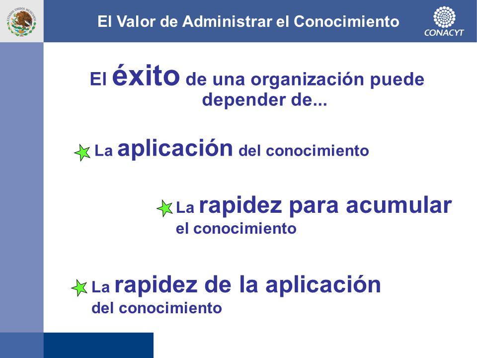 El éxito de una organización puede depender de... El Valor de Administrar el Conocimiento La aplicación del conocimiento La rapidez de la aplicación d
