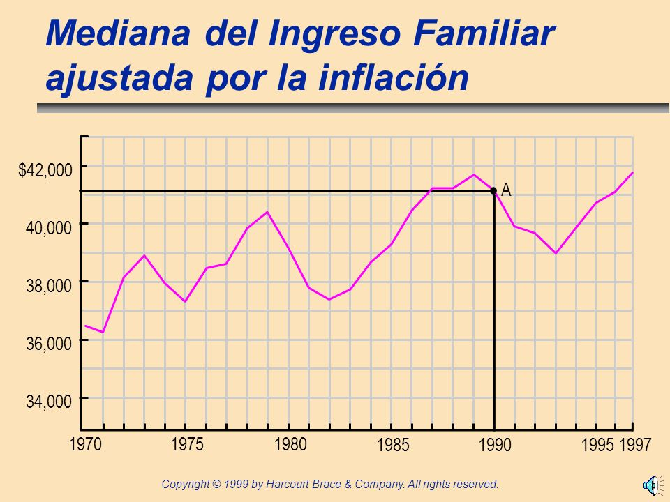 Copyright © 1999 by Harcourt Brace & Company. All rights reserved. Mediana del Ingreso Familiar ajustada por la inflación 197019751980 198519901995199