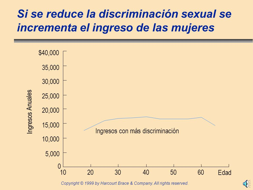 Copyright © 1999 by Harcourt Brace & Company. All rights reserved. Si se reduce la discriminación sexual se incrementa el ingreso de las mujeres 0 20