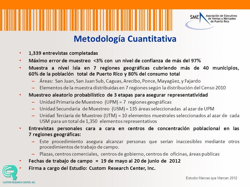 Metodología Cuantitativa 1,339 entrevistas completadas Máximo error de muestreo <3% con un nivel de confianza de más del 97% Muestra a nivel isla en 7