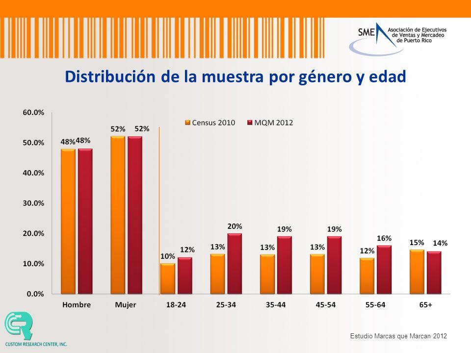 Distribución de la muestra por género y edad Estudio Marcas que Marcan 2012