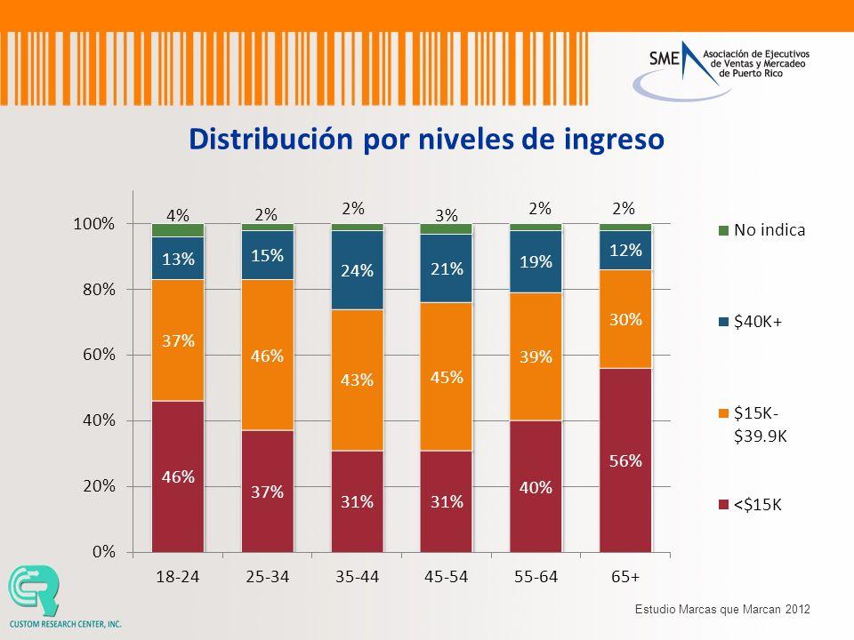 Distribución por niveles de ingreso Estudio Marcas que Marcan 2012