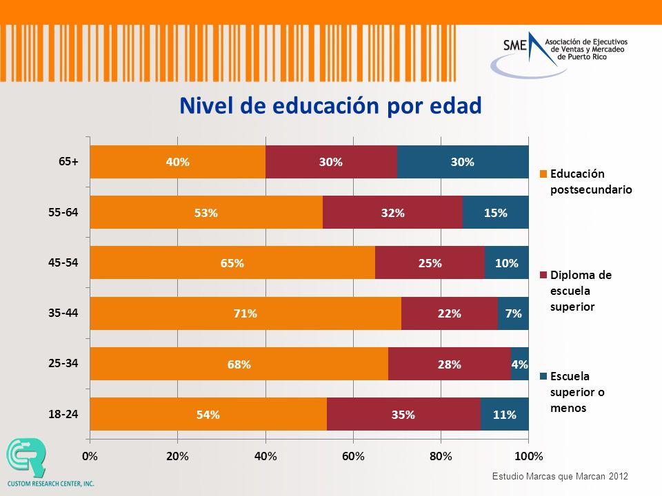 Nivel de educación por edad Estudio Marcas que Marcan 2012