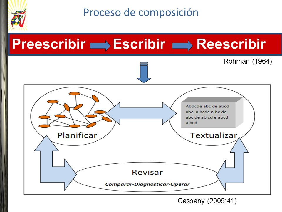 Proceso de composición Cassany (2005:41) Preescribir Escribir Reescribir Rohman (1964)