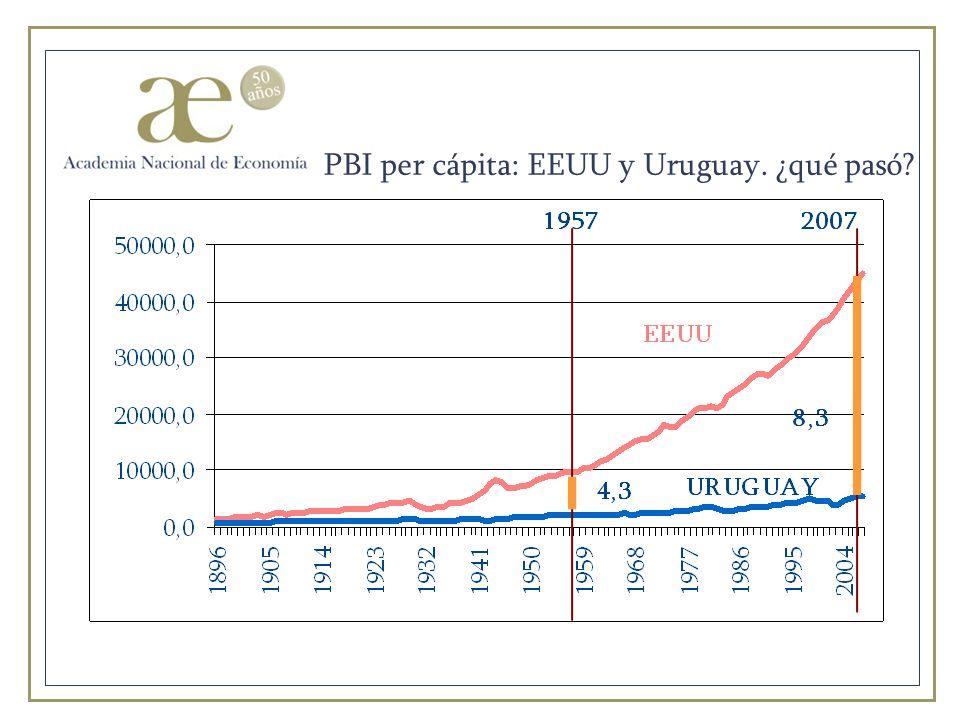 PBI per cápita: EEUU y Uruguay. ¿qué pasó?