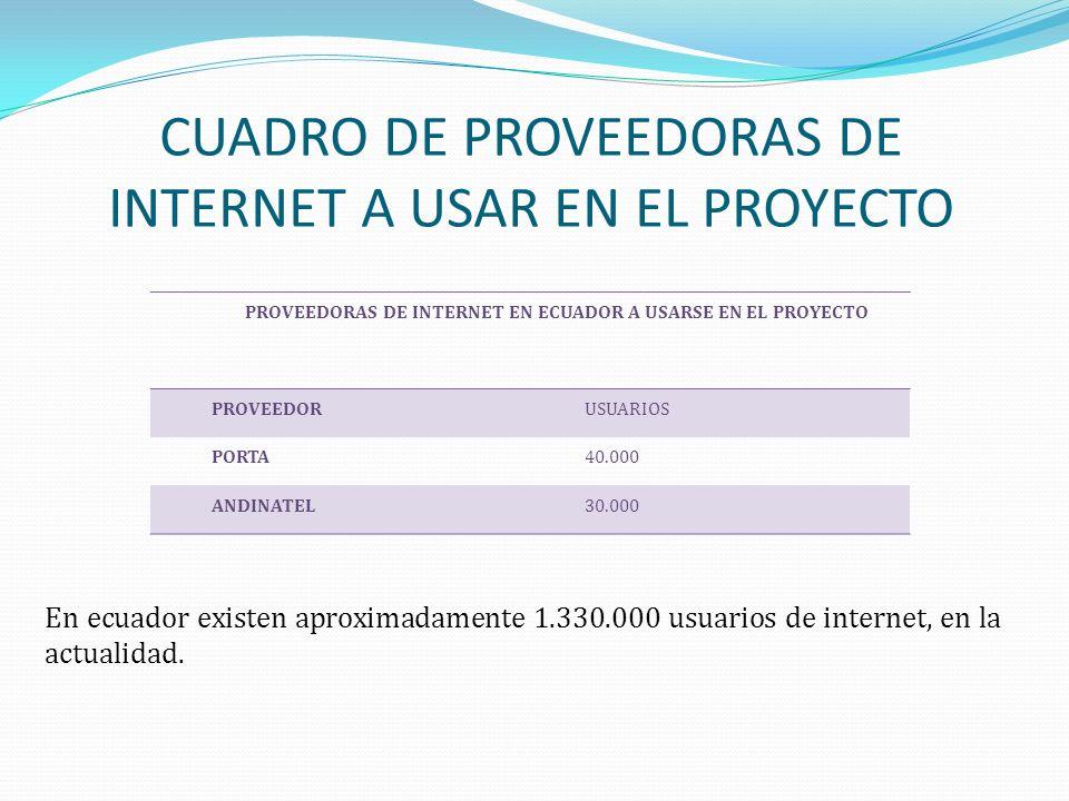 PROVEEDORAS DE INTERNET EN ECUADOR A USARSE EN EL PROYECTO PROVEEDORUSUARIOS PORTA40.000 ANDINATEL30.000 CUADRO DE PROVEEDORAS DE INTERNET A USAR EN E