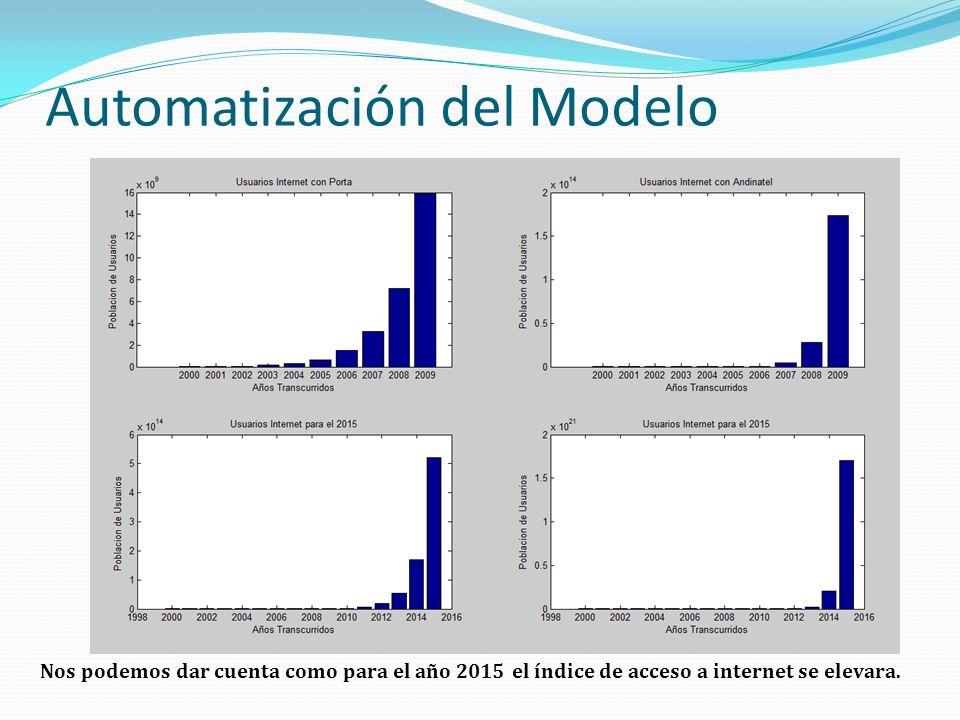 Automatización del Modelo Nos podemos dar cuenta como para el año 2015 el índice de acceso a internet se elevara.