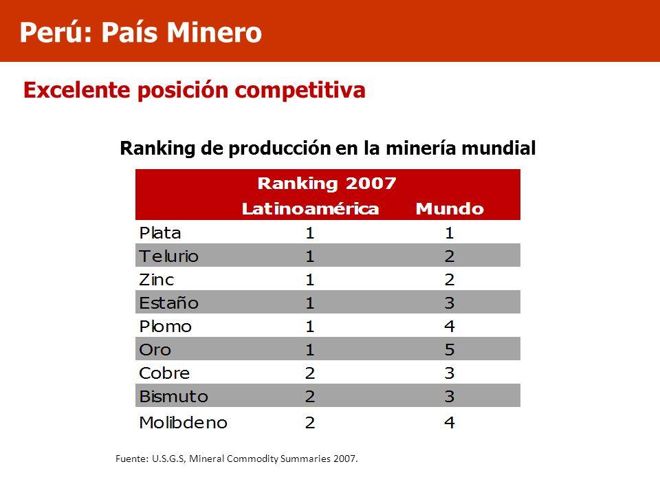 Ranking de producción en la minería mundial Excelente posición competitiva Fuente: U.S.G.S, Mineral Commodity Summaries 2007. Perú: País Minero