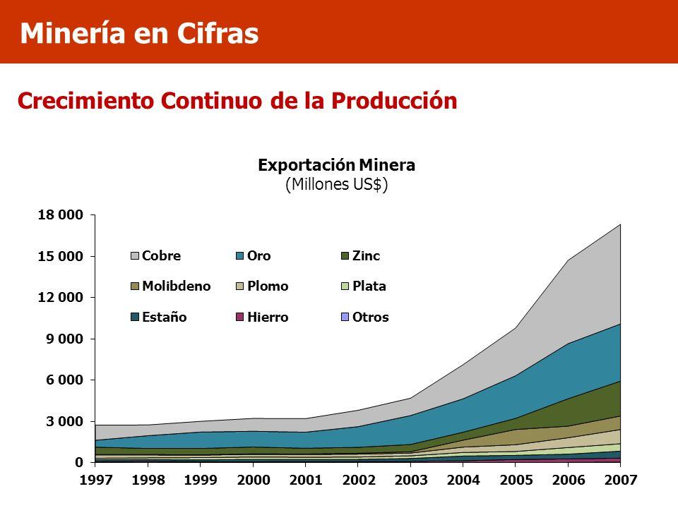 Crecimiento Continuo de la Producción Minería en Cifras Exportación Minera (Millones US$)