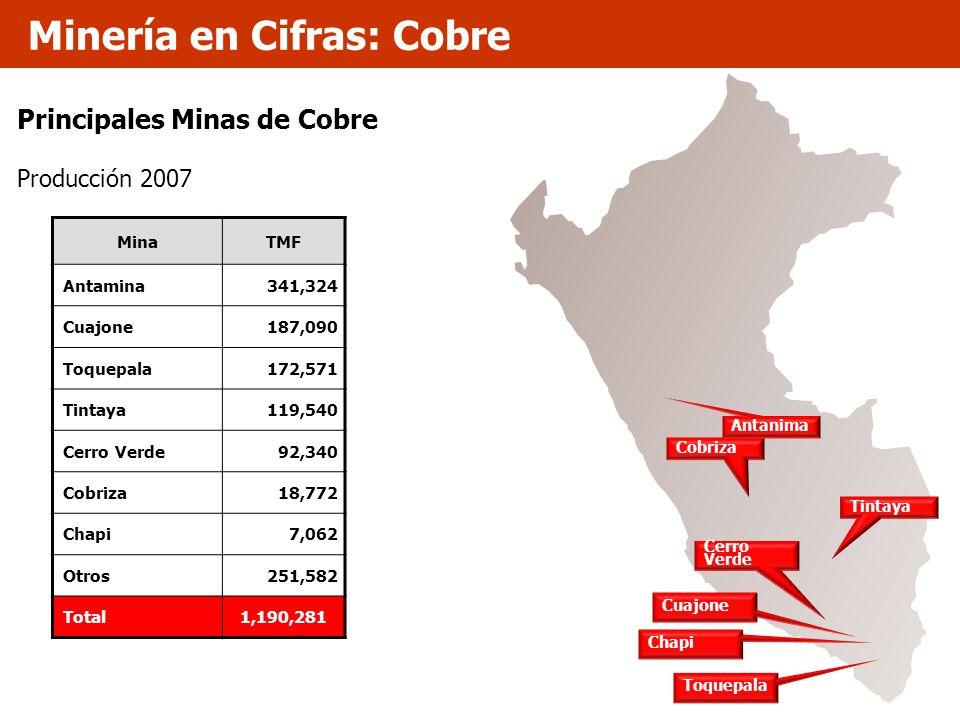 Principales Minas de Cobre Producción 2007 MinaTMF Antamina341,324 Cuajone187,090 Toquepala172,571 Tintaya119,540 Cerro Verde92,340 Cobriza18,772 Chap