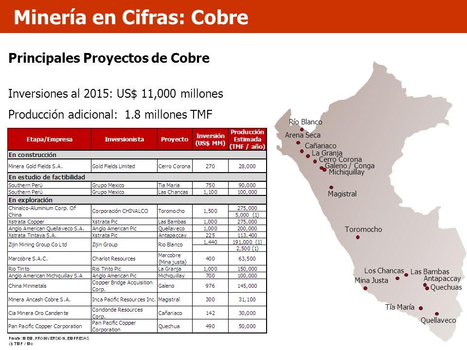 Principales Proyectos de Cobre Inversiones al 2015: US$ 11,000 millones Producción adicional: 1.8 millones TMF Quellaveco Quechuas Magistral Las Bamba