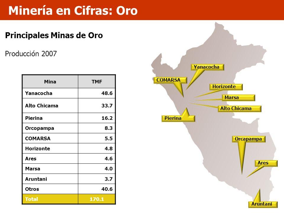 Principales Minas de Oro Producción 2007 MinaTMF Yanacocha48.6 Alto Chicama33.7 Pierina16.2 Orcopampa8.3 COMARSA5.5 Horizonte4.8 Ares4.6 Marsa4.0 Arun