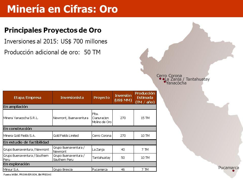 Principales Proyectos de Oro Inversiones al 2015: US$ 700 millones Producción adicional de oro: 50 TM Minería en Cifras: Oro Pucamarca Yanacocha Cerro
