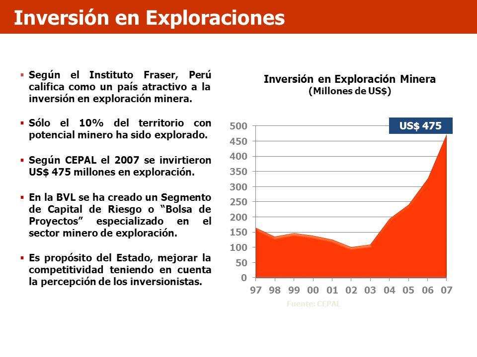 Inversión en Exploraciones Inversión en Exploración Minera (Millones de US$) US$ 475 Fuente: CEPAL Según el Instituto Fraser, Perú califica como un pa