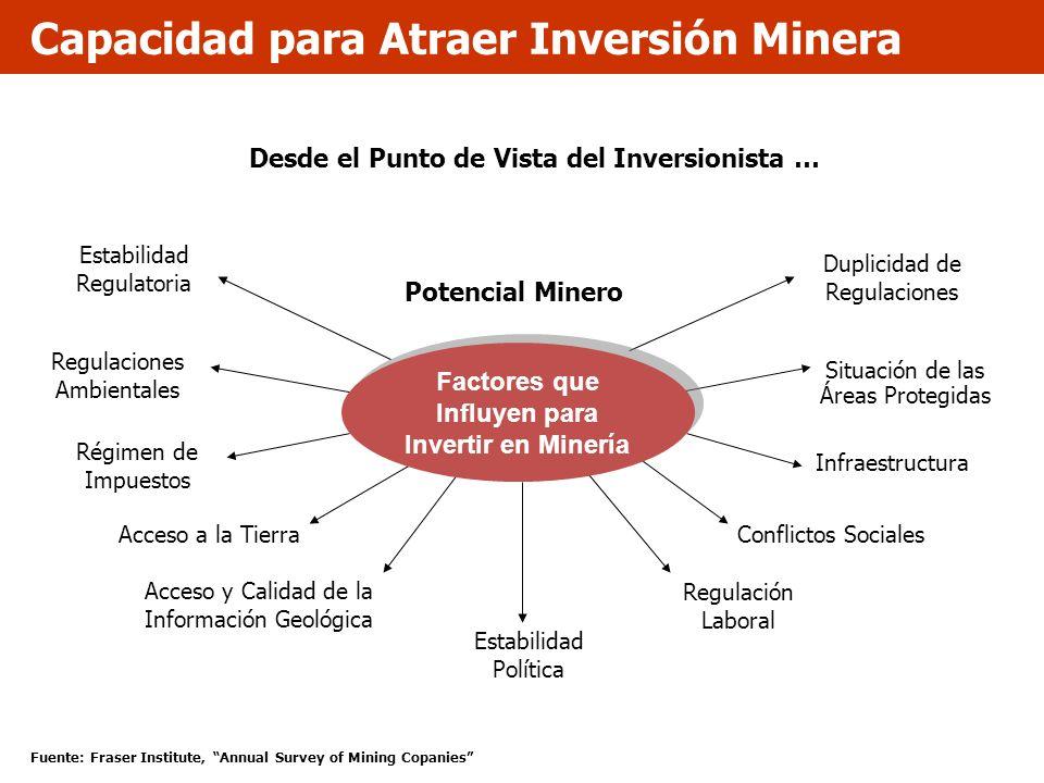 Potencial Minero Estabilidad Regulatoria Regulaciones Ambientales Régimen de Impuestos Acceso a la Tierra Duplicidad de Regulaciones Situación de las