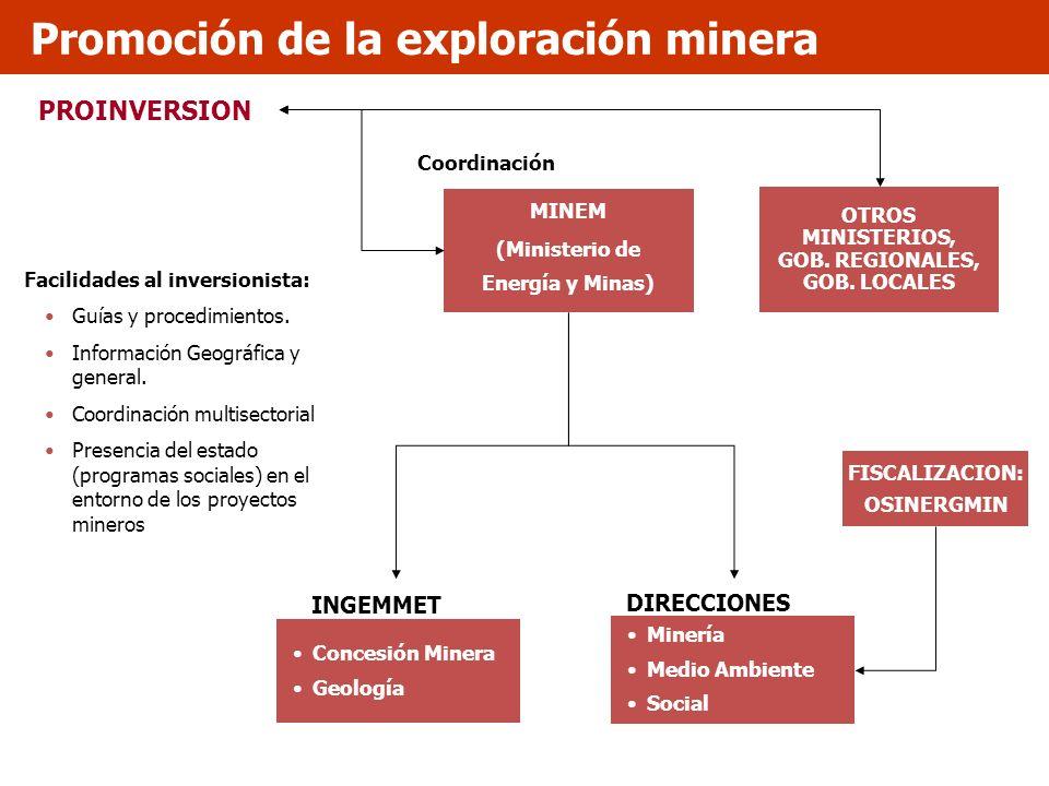 PROINVERSION MINEM (Ministerio de Energía y Minas) INGEMMET DIRECCIONES Minería Medio Ambiente Social FISCALIZACION: OSINERGMIN Concesión Minera Geolo