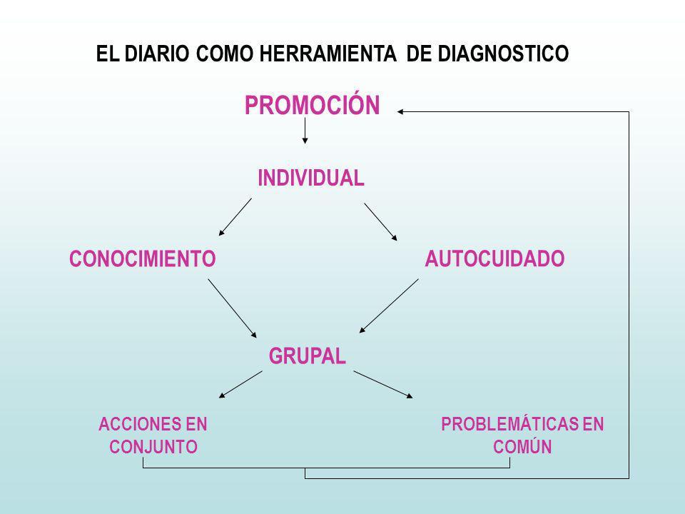 PROMOCIÓN CONOCIMIENTO AUTOCUIDADO INDIVIDUAL GRUPAL ACCIONES EN CONJUNTO PROBLEMÁTICAS EN COMÚN EL DIARIO COMO HERRAMIENTA DE DIAGNOSTICO