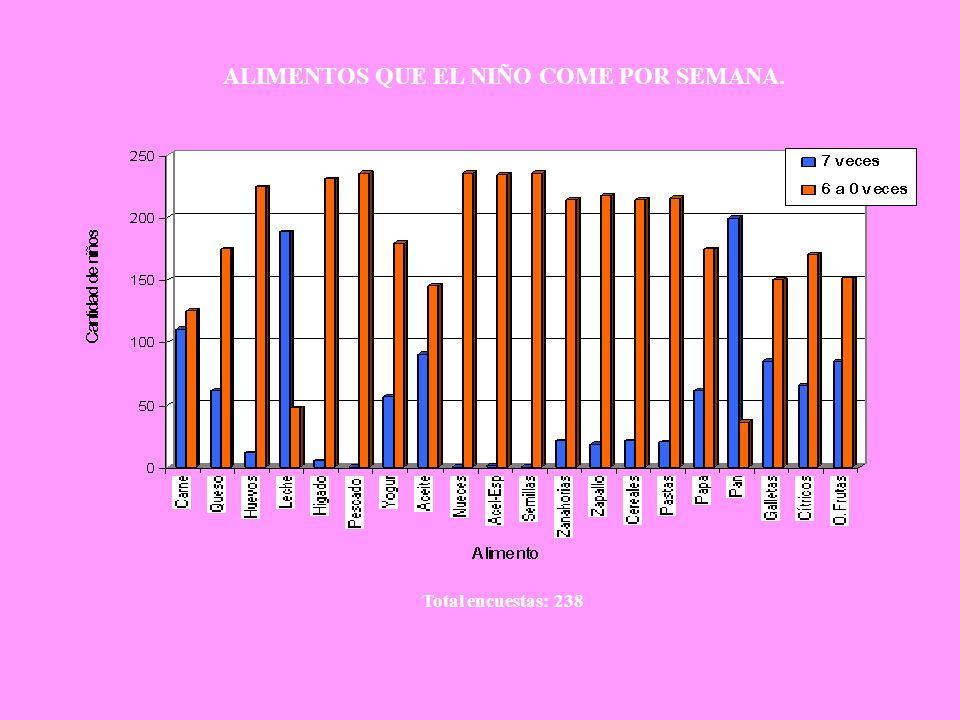 ALIMENTOS QUE EL NIÑO COME POR SEMANA. Total encuestas: 238