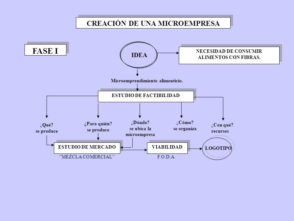 CREACIÓN DE UNA MICROEMPRESA IDEA FASE I NECESIDAD DE CONSUMIR ALIMENTOS CON FIBRAS.