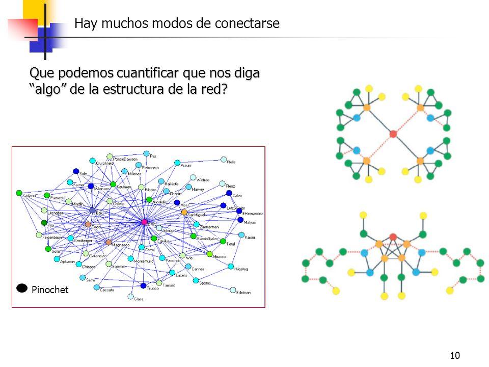 10 Hay muchos modos de conectarse Pinochet Que podemos cuantificar que nos diga algo de la estructura de la red?