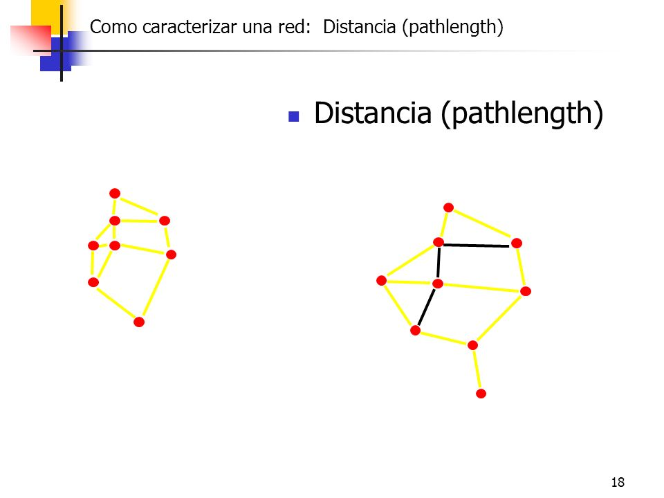 18 Distancia (pathlength) i j Friendship Como caracterizar una red: Distancia (pathlength)