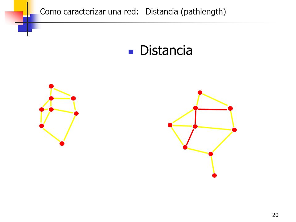 20 Distancia Friendship Como caracterizar una red: Distancia (pathlength)