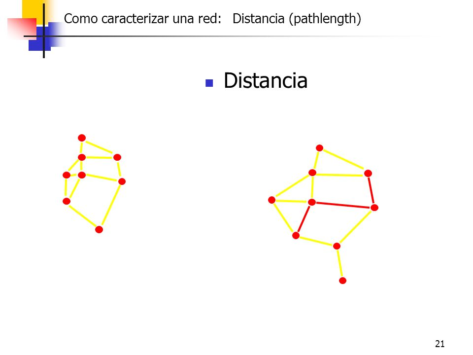 21 Distancia Como caracterizar una red: Distancia (pathlength)