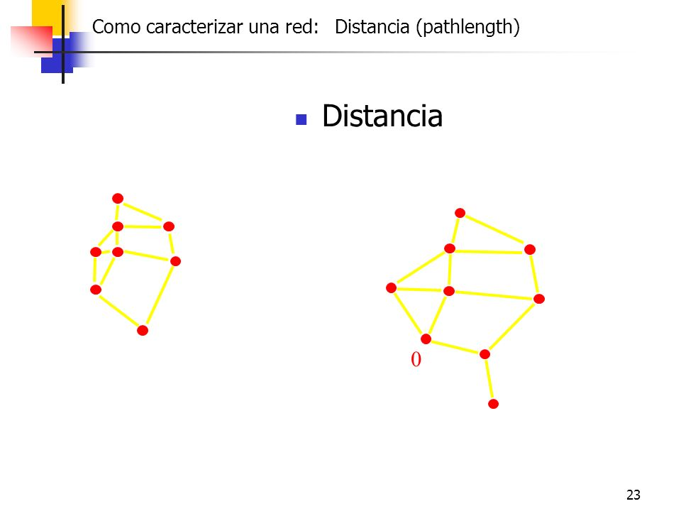 23 Distancia 0 Como caracterizar una red: Distancia (pathlength)