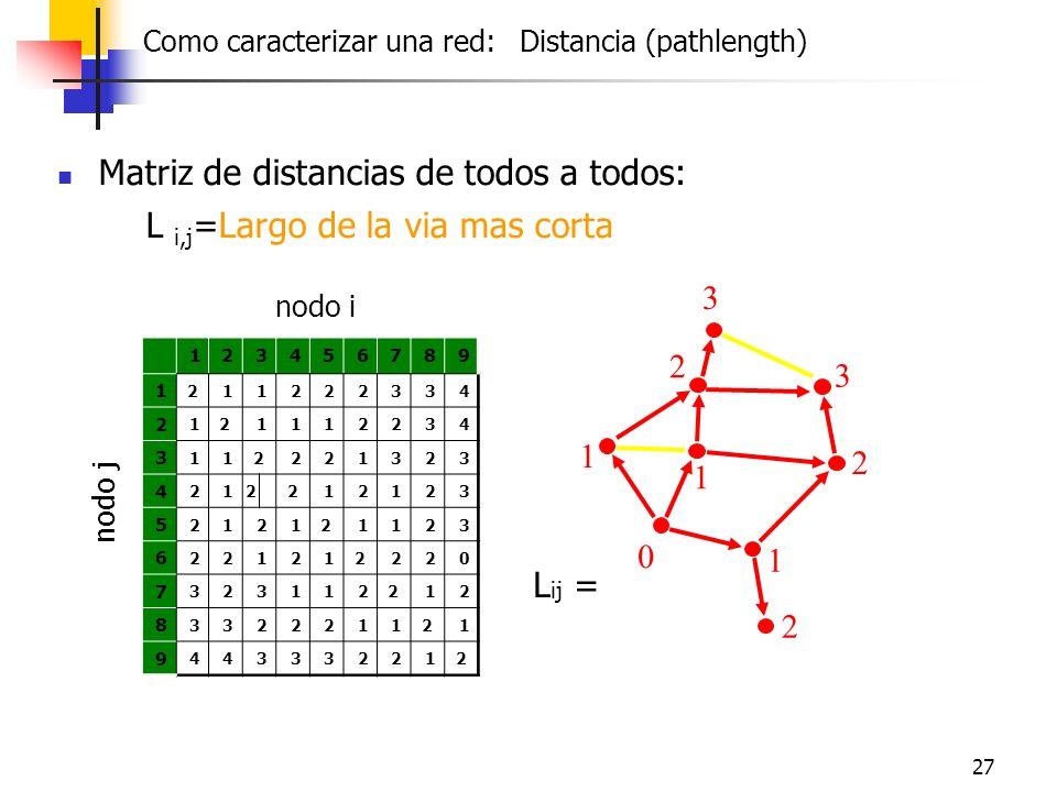 27 Matriz de distancias de todos a todos: L i,j =Largo de la via mas corta 0 1 1 1 2 2 2 3 3 123456789 1 211222334 2 121112234 3 112221323 4 212212123