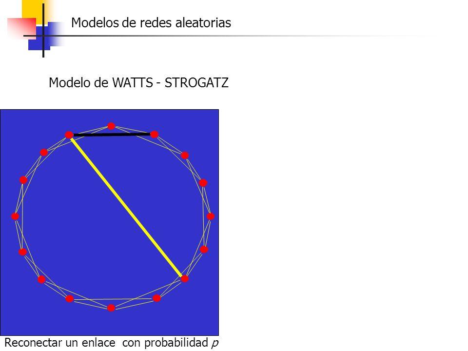 Reconectar un enlace con probabilidad p Modelo de WATTS - STROGATZ Modelos de redes aleatorias