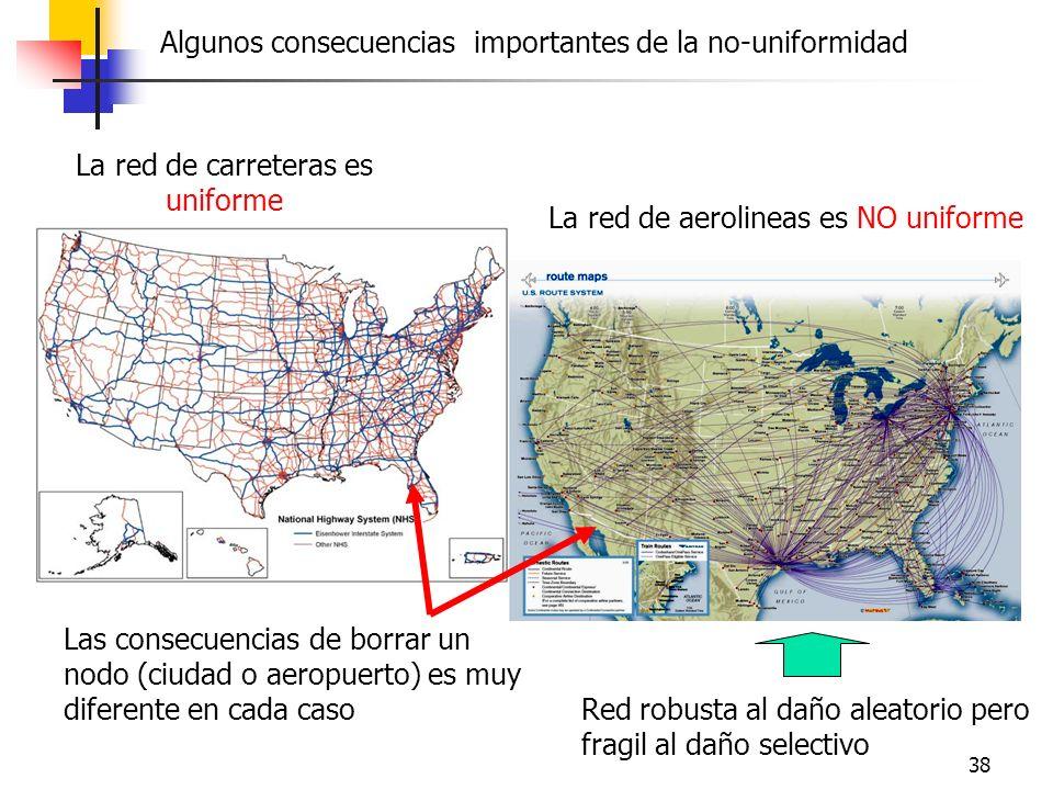 38 La red de carreteras es uniforme Las consecuencias de borrar un nodo (ciudad o aeropuerto) es muy diferente en cada caso La red de aerolineas es NO