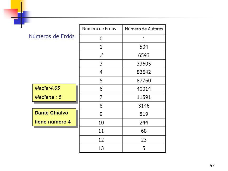 57 Números de Erdös Número de Erdös Número de Autores 01 1504 26593 333605 483642 587760 640014 711591 83146 9819 10244 1168 1223 135 Dante Chialvo ti