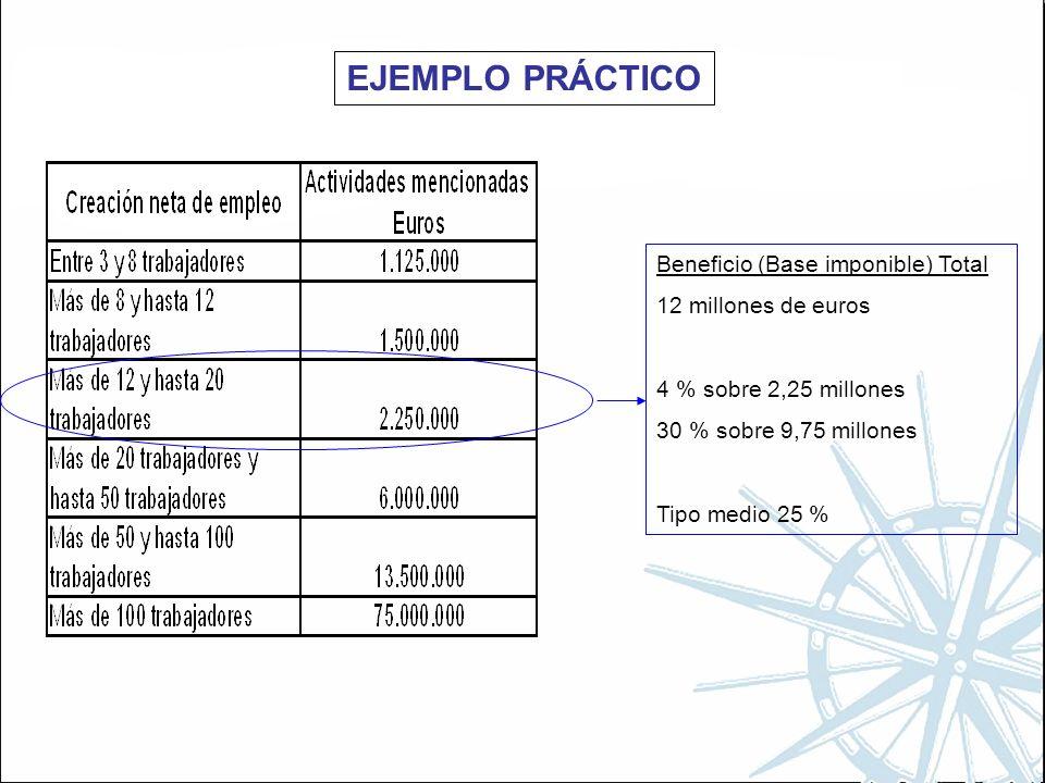 EJEMPLO PRÁCTICO Beneficio (Base imponible) Total 12 millones de euros 4 % sobre 2,25 millones 30 % sobre 9,75 millones Tipo medio 25 %