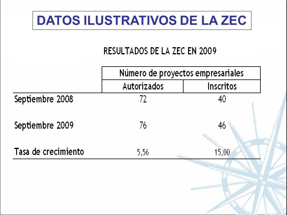 DATOS ILUSTRATIVOS DE LA ZEC