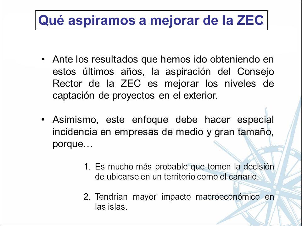 Qué aspiramos a mejorar de la ZEC Ante los resultados que hemos ido obteniendo en estos últimos años, la aspiración del Consejo Rector de la ZEC es mejorar los niveles de captación de proyectos en el exterior.