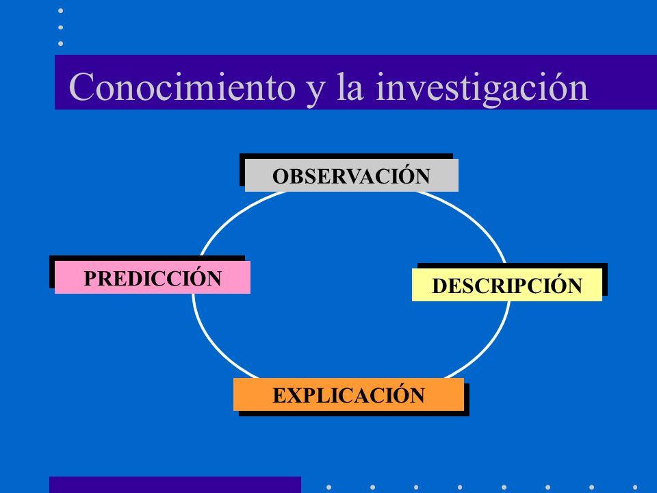 Conocimiento y la investigación OBSERVACIÓN DESCRIPCIÓN EXPLICACIÓN PREDICCIÓN