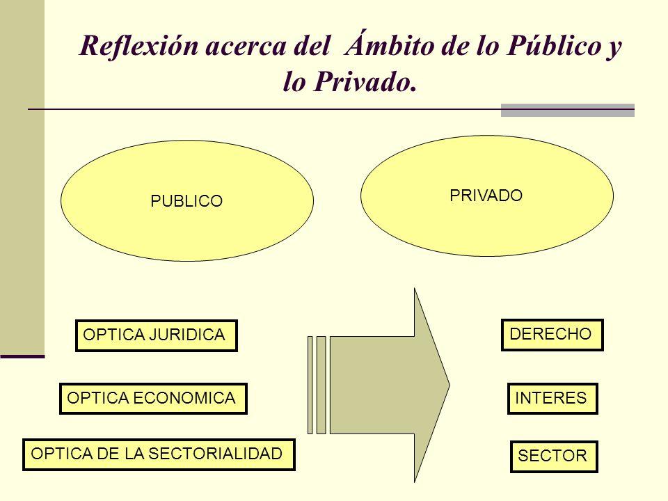 Reflexión acerca del Ámbito de lo Público y lo Privado. PUBLICO PRIVADO OPTICA JURIDICA OPTICA ECONOMICA OPTICA DE LA SECTORIALIDAD DERECHO INTERES SE
