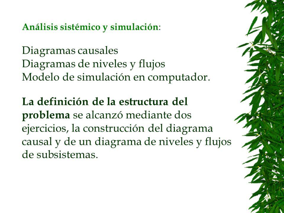 Esquema para recoger información del taller de simulación en Ubaté. Modificado de Vennix (1996)