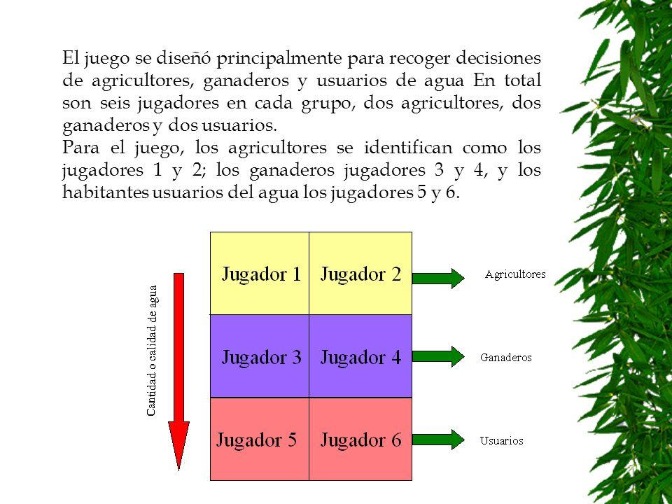 Inicialmente se plantea que los jugadores 1, 2, 3 y 4 pueden decidir por una finca tipo A o tipo B.