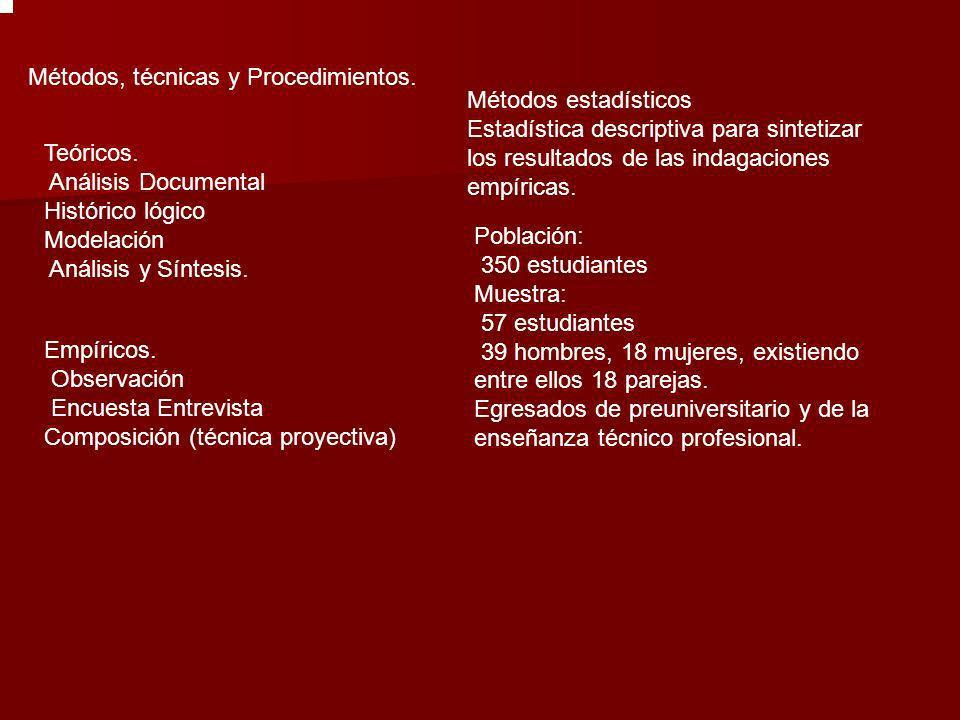Métodos, técnicas y Procedimientos. Teóricos. Análisis Documental Histórico lógico Modelación Análisis y Síntesis. Empíricos. Observación Encuesta Ent